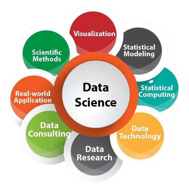 Best Data Science training institute in Kolkata