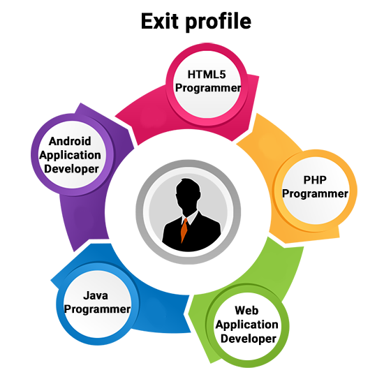 Web development course in kolkata
