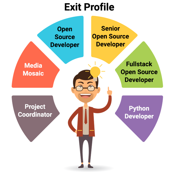 open source courses in kolkata