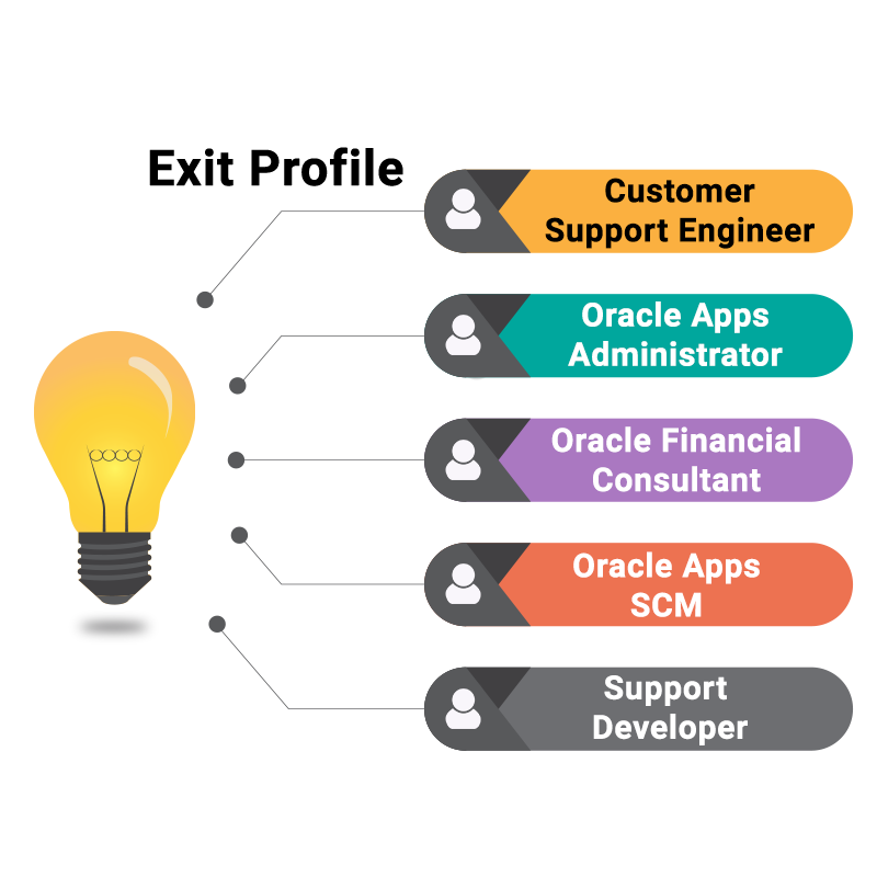 Oracle certification courses in kolkata
