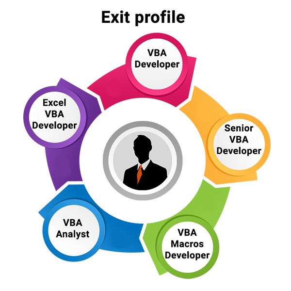 VBA programmer & macro develpment course in kolkata