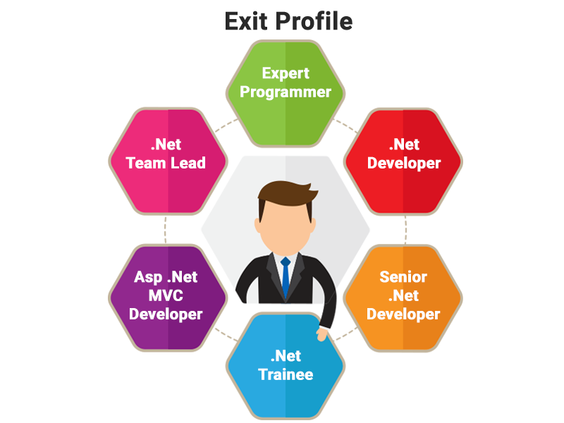 Top IT training courses in kolkata